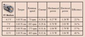 Ejemplo variacion de potencia motor lego m