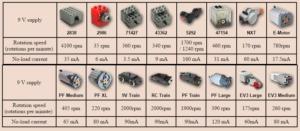 Tabla de rpm motores lego