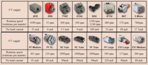 Tabla de rpm motores lego